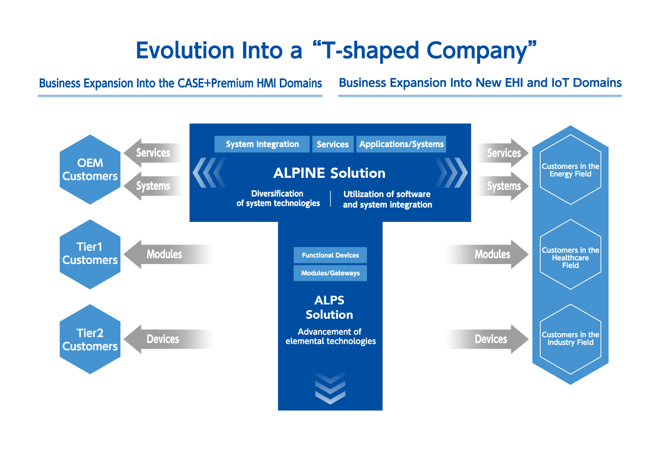 77656c4dba01 Alps Alpine will steadily bring about synergies by drawing on the two  companies  advantages in core devices